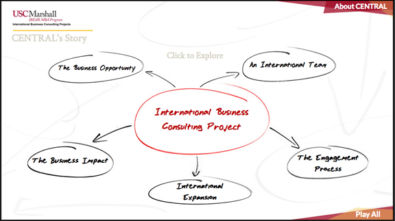 Explore the CENTRAL IBCP project