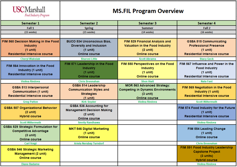 MS.FIL Curriculum Overview