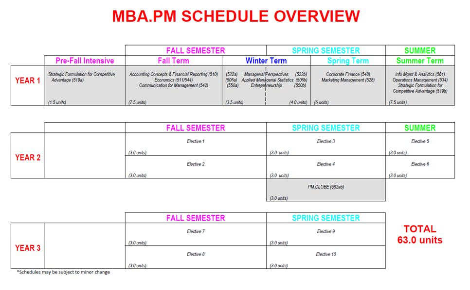 MBA.PM Program Overview