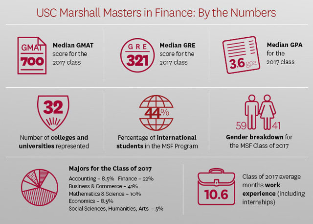 Master Of Science In Finance  Usc Marshall. Free Email Blast Program Ms Steroid Treatment. Dental Reconstructive Surgery Cost. Patent Attorney Software Peppermint Mocha Frap. Crichton Rehabilitation Center. After School Snack Ideas For Teenagers. Nursing School Portland Car Insurance Alabama. Define Quality Management Emv Debit Card Usa. Apply For A Visa Mastercard C Store Software