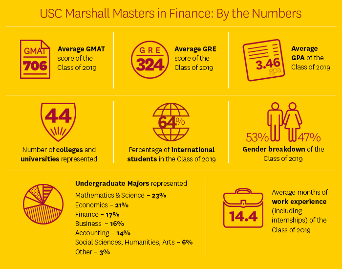 Master of Science in Finance, By the numbers