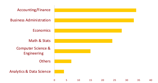 Undergraduate majors represented include: Analytics & Data Science, Computer Science & Engineering, Math & Statistics, Economics, Business Administration, and Accounting/Finance