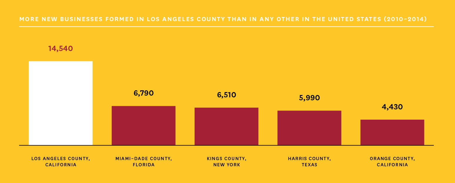 Bar chart of businesses formed in LA